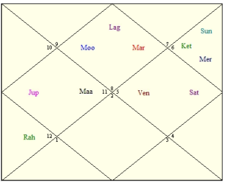 Narendra Modi's Horoscope | Astrology Articles | Clickastro Blog
