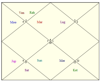 horoscope of narendra modi