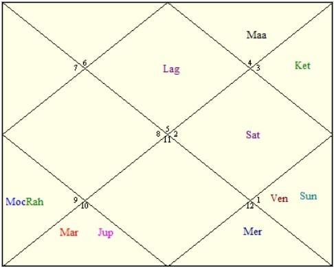 sachin tendulkar horoscope