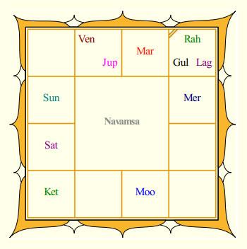 Couple's Horoscope Analysis - Abhishek Bachchan and ...