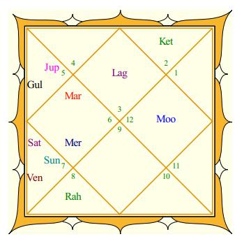 Bill Gates Rasi Chart