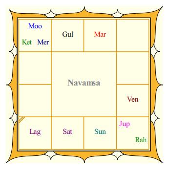 Dhanush's Navamsa
