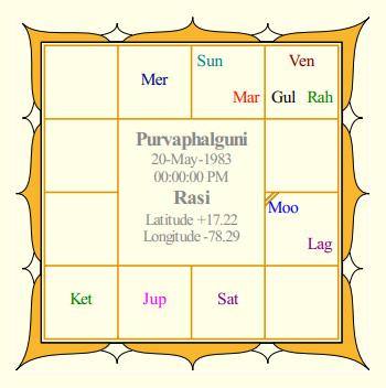 Jr NTR Rasi Chart