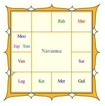 Sridevi's Navamsa