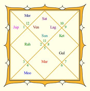 Aamir Khan Rasi Chart