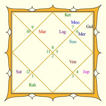 Akshay Kumar Rasi Chart