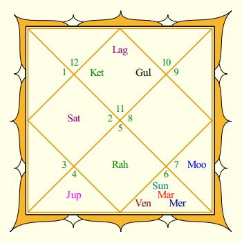 Amitabh Bachchan Rasi Chart