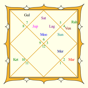 M S Dhoni Rasi Chart