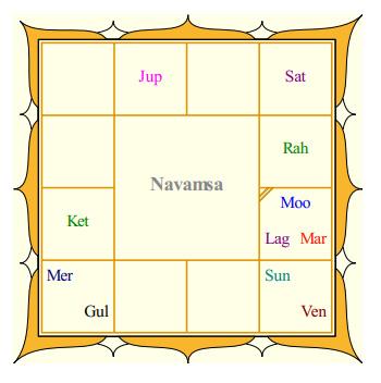 Hemamalini's Navamsa