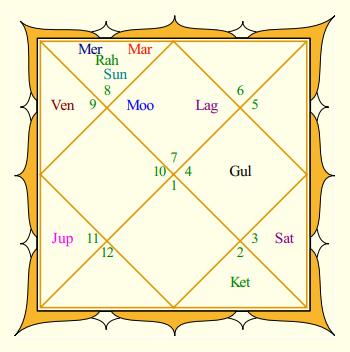 Hrithik Roshan Rasi Chart