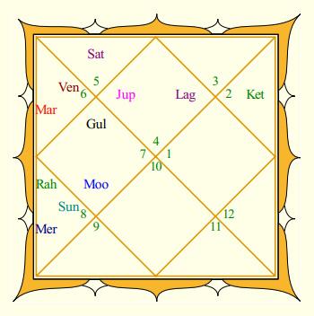 Indira Gandhi Rasi Chart