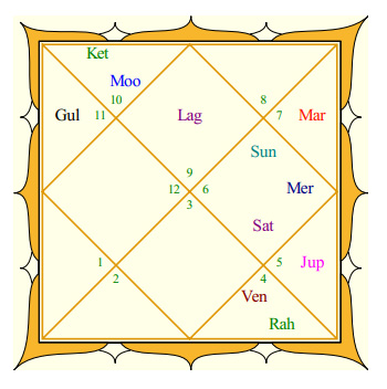Kareena Kapoor's Horoscope, Birth chart, Predictions 2020 ...