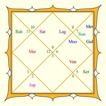 Virat Kohli Rasi Chart
