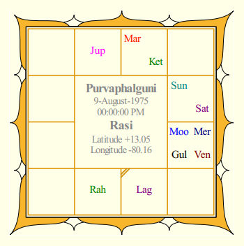 Mahesh Babu Rasi Chart