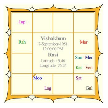 Mammootty's Rasi Chart