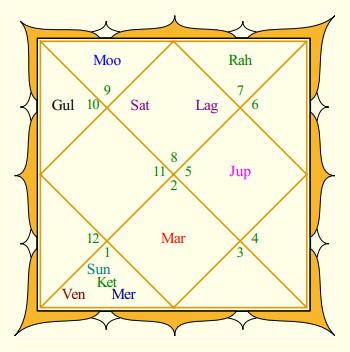 Mukesh Ambani Rasi Chart