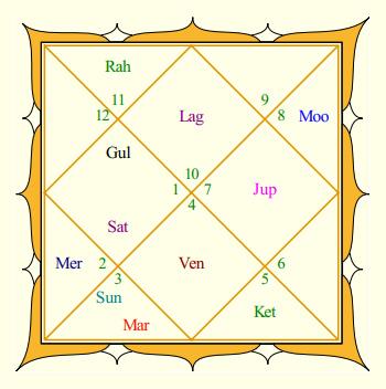 Rahul Gandhi Rasi Chart