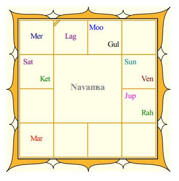 Rekha's Navamsa
