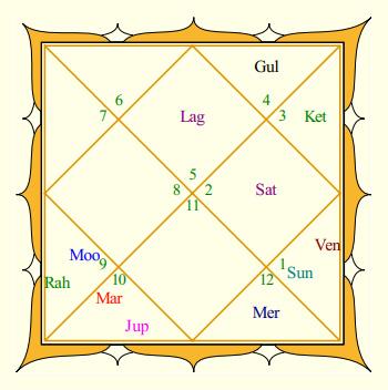Sachin Tendulkar Rasi Chart