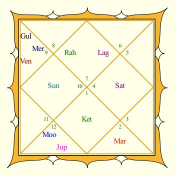 Abhishek Bachchan's Rasi Chart