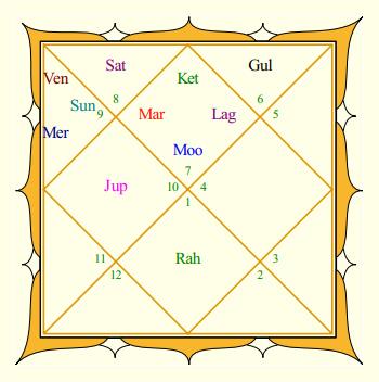 Deepika Padukone's Rasi Chart