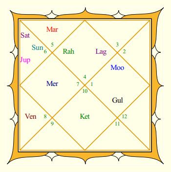Gautam Gambhir's Rasi Chart