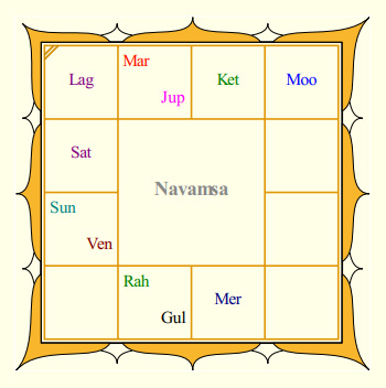 Jayalalitha's Navamsa