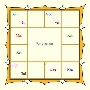 RajiniKanth's Navamsa
