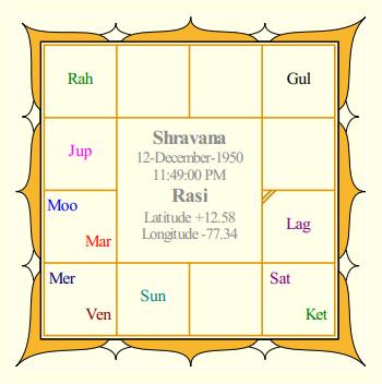 RajiniKanth's Rasi Chart