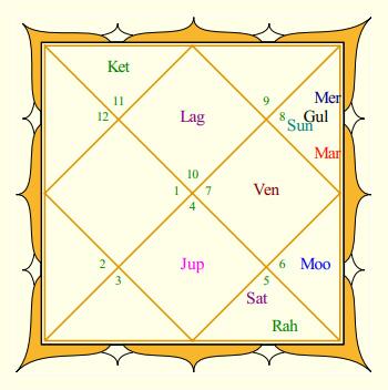 Rakhi Sawant's Rasi Chart
