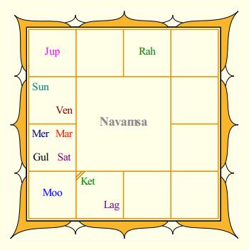 Sunil Shetty's Navamsa