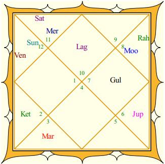 Alia Bhatt's Rasi Chart