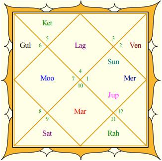 Anushka Sharma's Rasi Chart