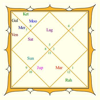Suresh Raina's Rasi Chart