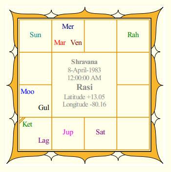 Allu Arjun's Rasi Chart
