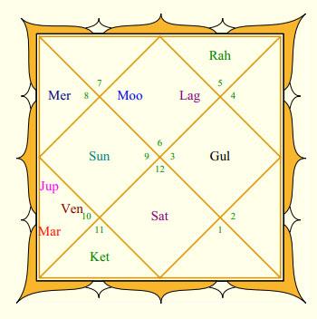 Neeraj Chopra's Rasi Chart